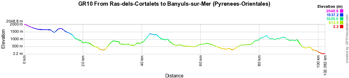 GR10 Hiking from Ras-des-Cortalets to Banyuls-sur-Mer (Pyrenees-Orientales)