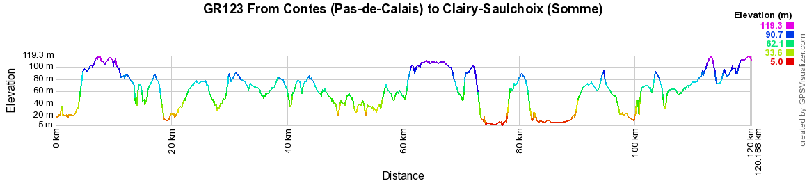 GR123 Walking from Contes (Pas-de-Calais) to Clairy-Saulchoix (Somme)