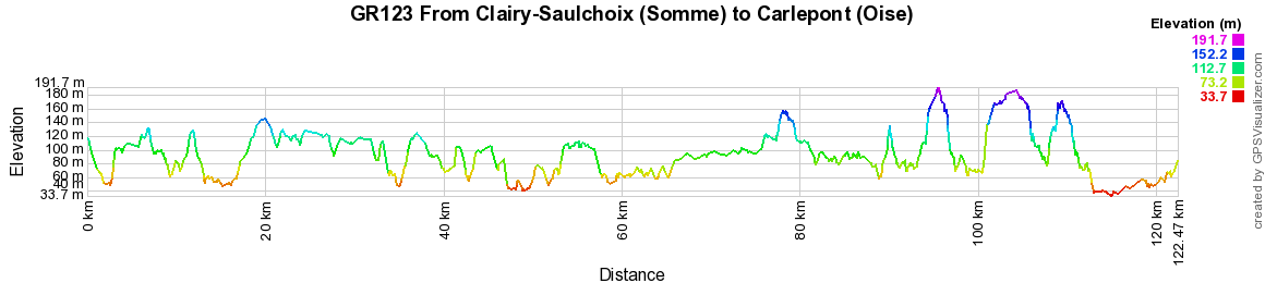 GR123 Walking from Clairy-Saulchoix (Somme) and Carlepont (Oise)