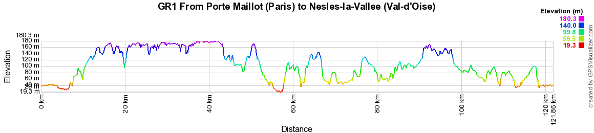 GR1 from Porte Maillot (Paris) to Nesles-la-Vallee (Val-d'Oise)