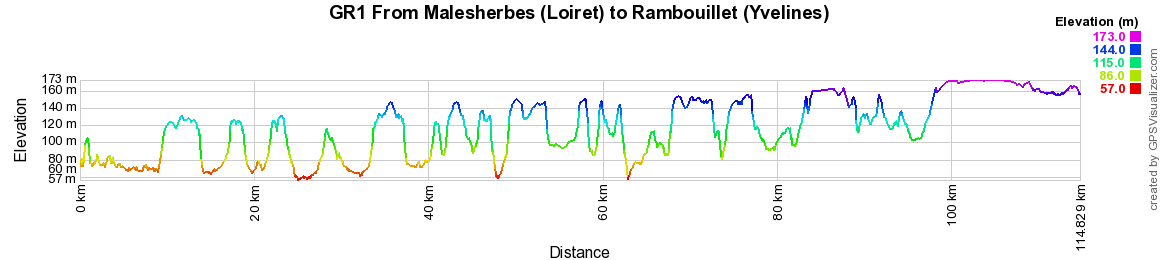 GR1 Walking from Malesherbes (Loiret) to Rambouillet (Yvelines)