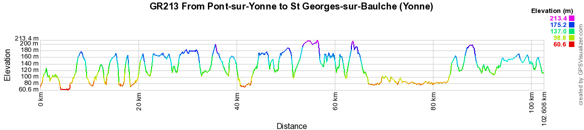 GR213 Hiking from Pont-sur-Yonne to St Georges-sur-Baulche (Yonne)