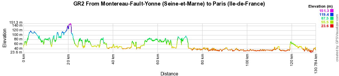 GR2 Walking from Montereau-Fault-Yonne (Seine-et-Marne) to Paris (Ile-de-France)