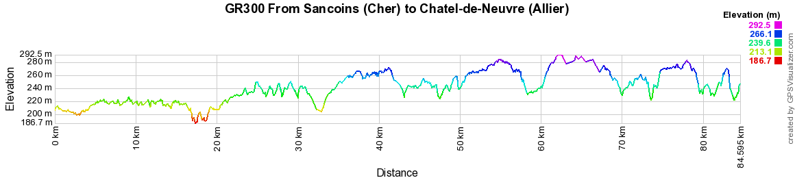 GR300 Walking from Sancoins to Chatel-de-Neuvre (Allier)