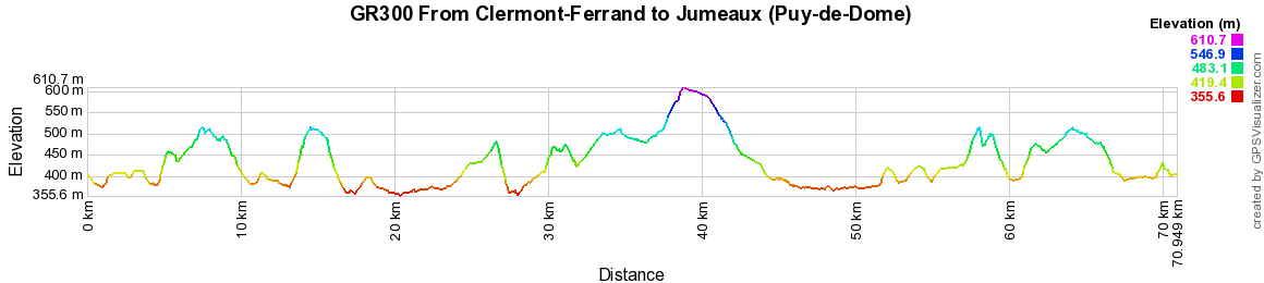 GR300 Hiking from Clermont-Ferrand to Jumeaux (Puy-de-Dome)