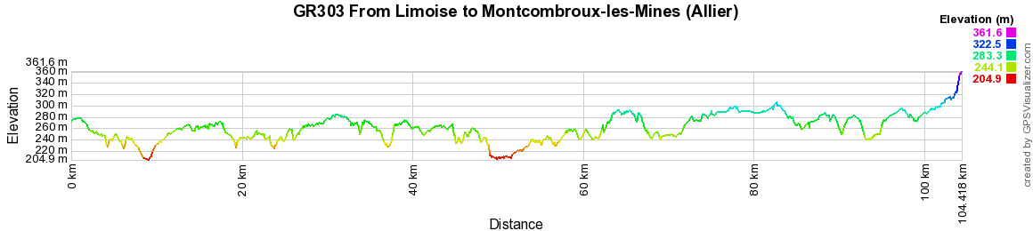 GR303 Hiking from Limoise to Montcombroux-les-Mines (Allier)