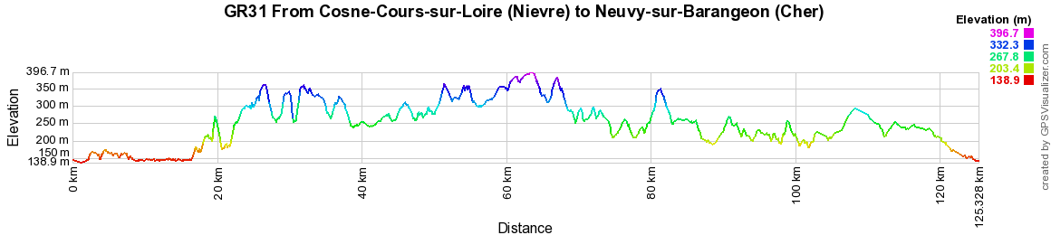 GR31 Hiking from Cosne-Cours-sur-Loire (Nievre) to Neuvy-sur-Barangeon (Cher)