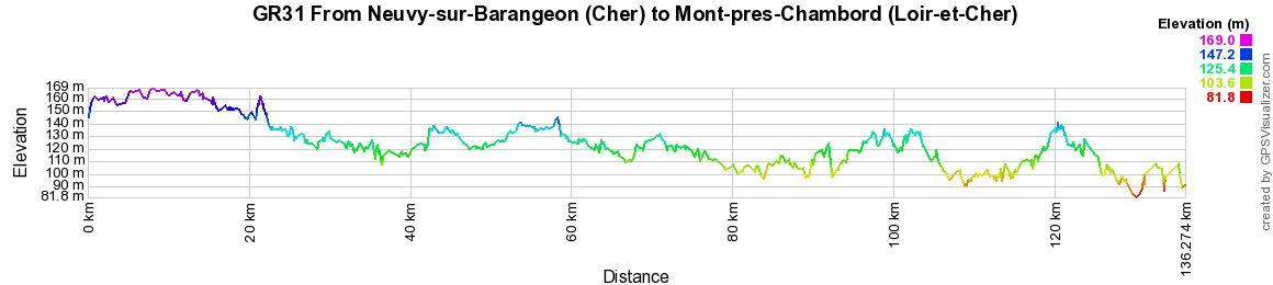 GR31 Hiking from Neuvy-sur-Barangeon (Cher) to Mont-pres-Chambord (Loir-et-Cher) 2