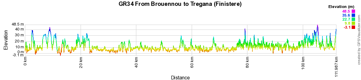 GR34 Walking from Santec to Brouennou (Finistere) 2