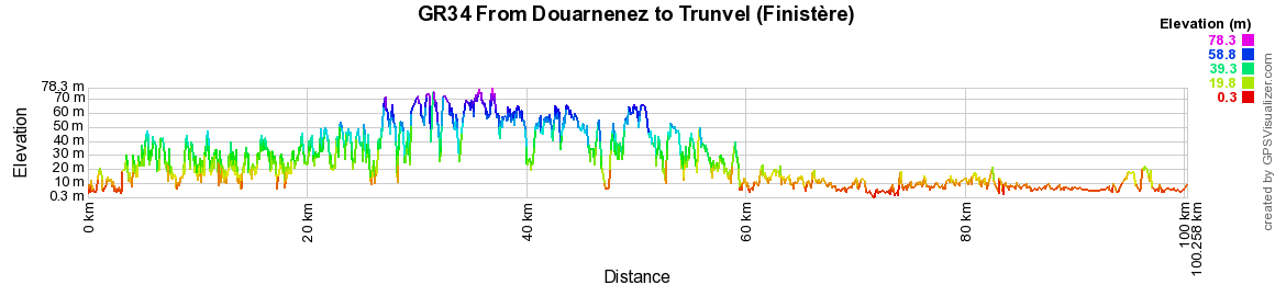 GR34 Walking from Camaret-sur-Mer to Douarnenez (Finistere) 2