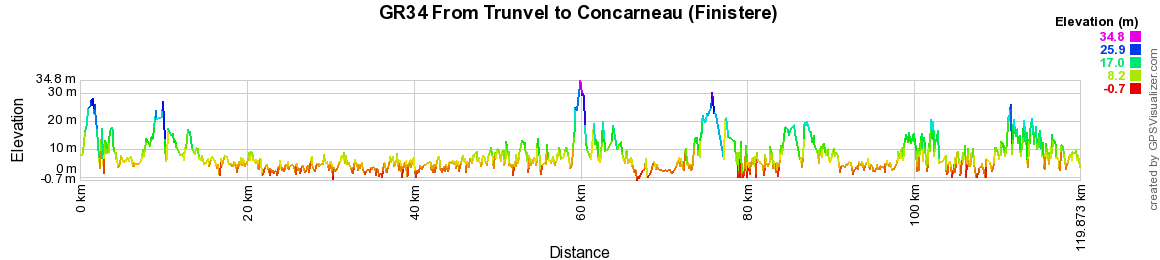 GR34 Walking from Douarnenez to Trunvel (Finistere) 2