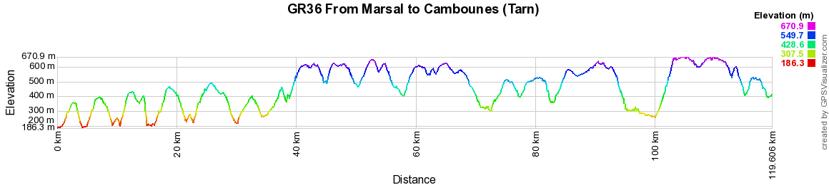 GR36 Hiking from Marsal to Cambounes (Tarn)