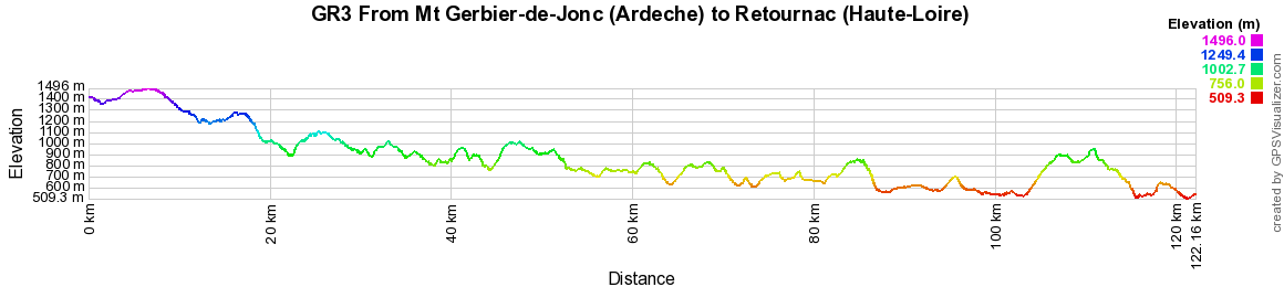 Elevation GR3 Hiking from Mt Gerbier-de-Jonc (Ardeche) to Retournac (Haute-Loire)
