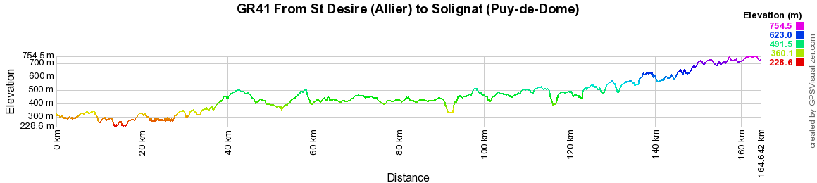GR41 Hiking from St Desire (Allier) to Chateau-sur-Cher (Puy-de-Dome)