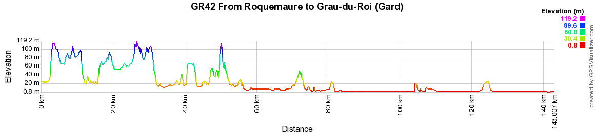 GR42 Hiking from St Montan (Ardeche) to Beaucaire (Gard)
