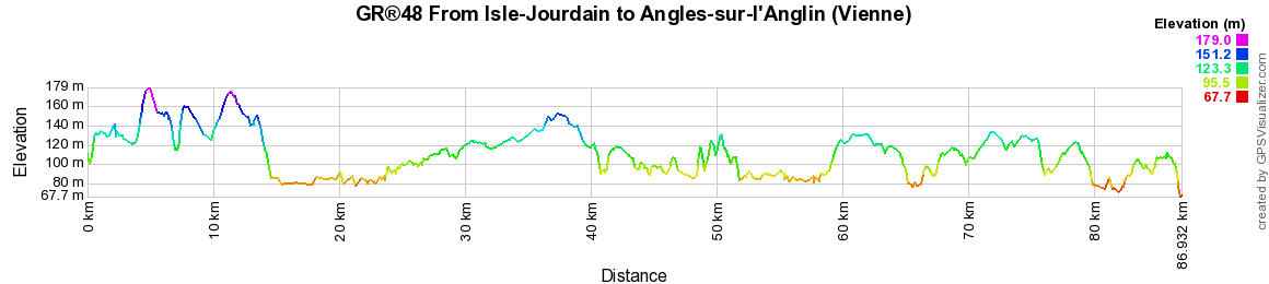 GR48 Walking from Isle-Jourdain to Angles-sur-l'Anglin (Vienne)