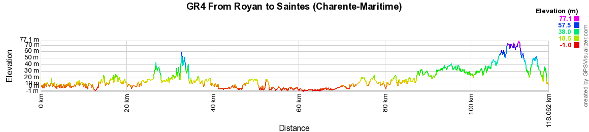GR4 Hiking from Royan to Saintes (Charente-Maritime)