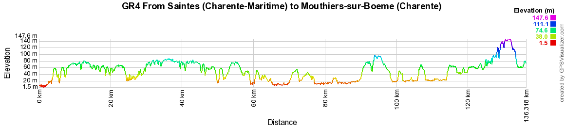 GR4 Hiking from Saintes (Charente-Maritime) to Mouthiers-sur-Boeme (Charente)