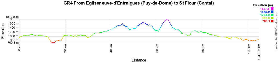 GR4 Hiking from Egliseneuve-d'Entraigues (Puy-de-Dome) to St Flour (Cantal)