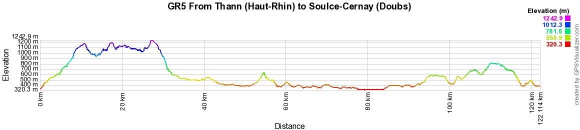 GR5 Hiking from Thann (Haut-Rhin) to Soulce-Cernay (Doubs)