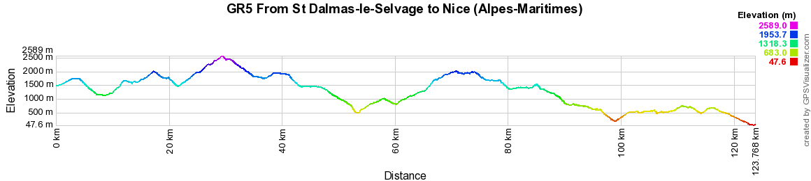 GR5 Hiking from St Dalmas-le-Selvage to Nice (Alpes-Maritimes)