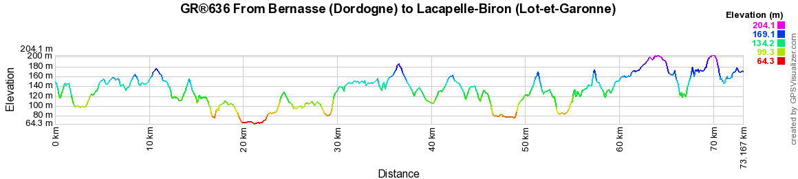 GR636 Walking from Monbazillac (Dordogne) to Lacapelle-Biron (Lot-et-Garonne)