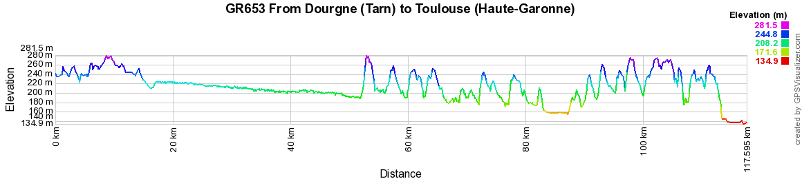 GR653 Hiking from Dourgne (Tarn) to Toulouse (Haute-Garonne)