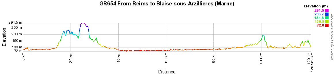 GR654 Walking from Reims to Blaise-sous-Arzillieres (Marne)