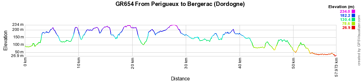 GR654 Walking from St Astier (Dordogne) to Pinel-Hauterive (Lot-et-Garonne)
