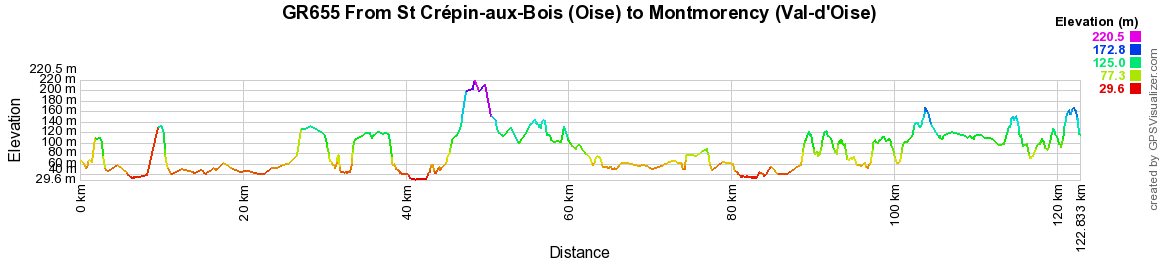 GR655 Walking from St Crepin-aux-Bois (Oise) to Montmorancy (Val-d'Oise)