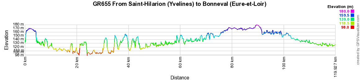 GR655 Walking from Saint-Hilarion (Yvelines) to Bonneval (Eure-et-Loir)