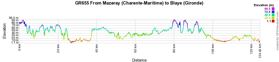 GR655 Walking from Mazeray (Charente-Maritime) to Blaye (Gironde)