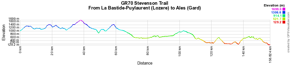 2 GR70 Stevenson trail Hiking from La Bastide-Puylaurent (Lozere) to Ales (Gard)