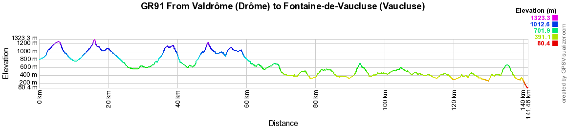 GR91 Hiking from Miscon (Drome) to Brantes (Vaucluse)