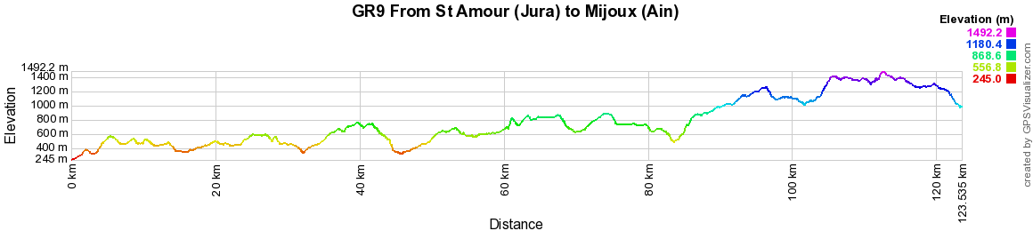 GR9 Hiking from St Amour (Jura) to Mijoux (Ain)