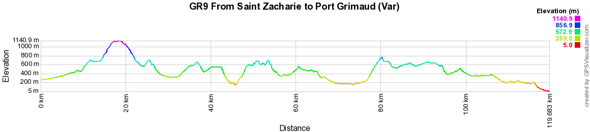 GR9 Hiking from Saint Zacharie to Port Grimaud (Var) 2