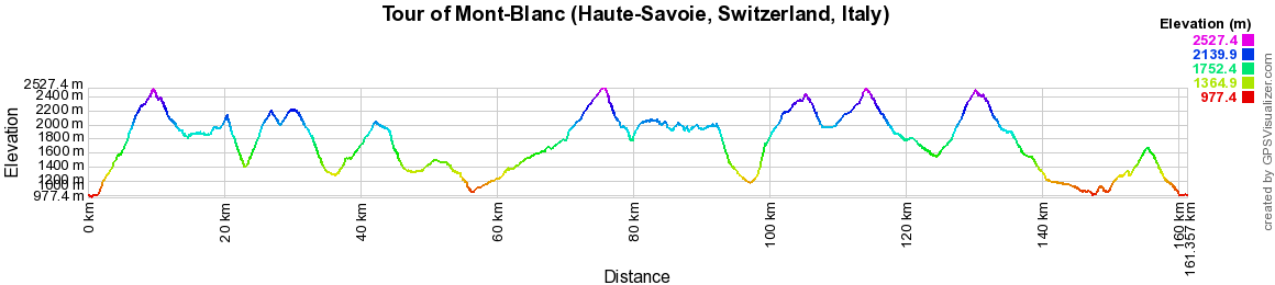 Hiking on the Tour of Mont-Blanc (Haute-Savoie, Switzerland and Italy)