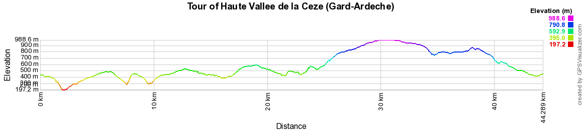 Hiking around the Upper Ceze Valley (Gard-Ardeche)