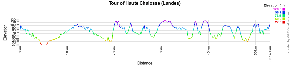 Elevation Hiking on the Tour of Haute Chalosse (Landes)