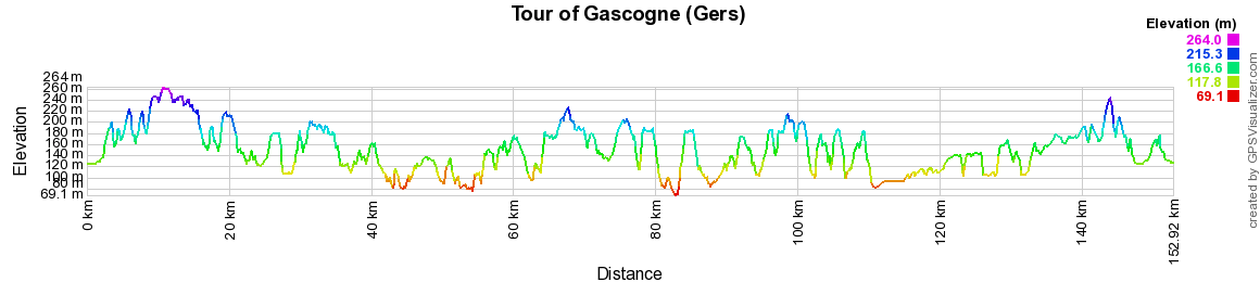 Hiking on the Heart of Gascony (Gers)