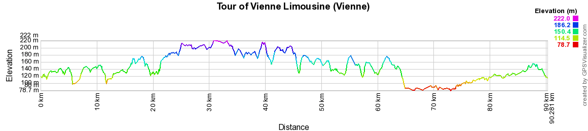 Hiking around Vienne Limousine (Vienne-Gers)