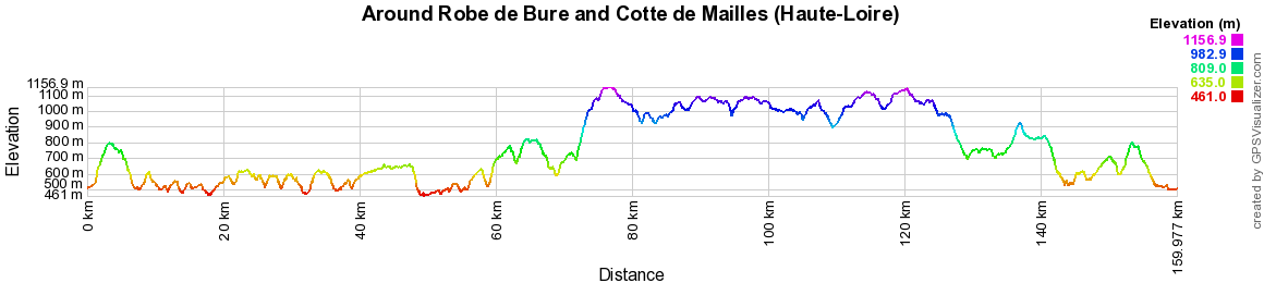 Hiking on the Tour of Robe de Bure and Cotte de Mailles (Haute-Loire)