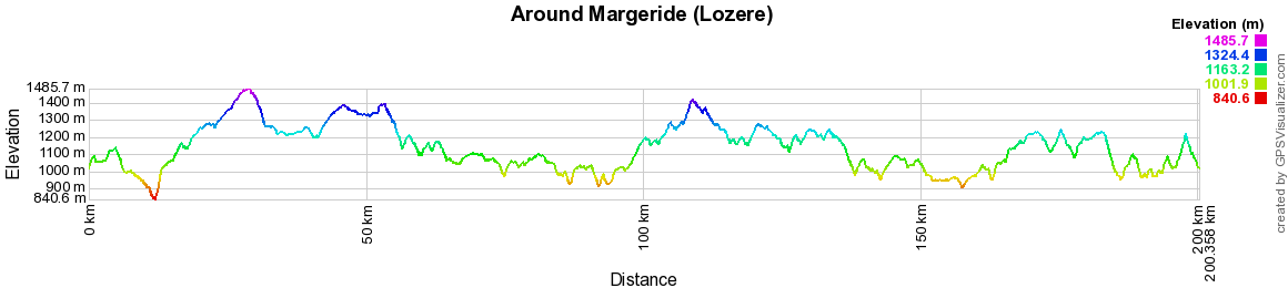 Hiking on the Tour of Margeride (Lozere)