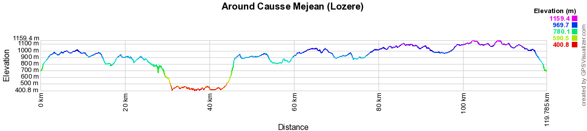 Hiking on the Tour of Causse Mejean (Lozere)