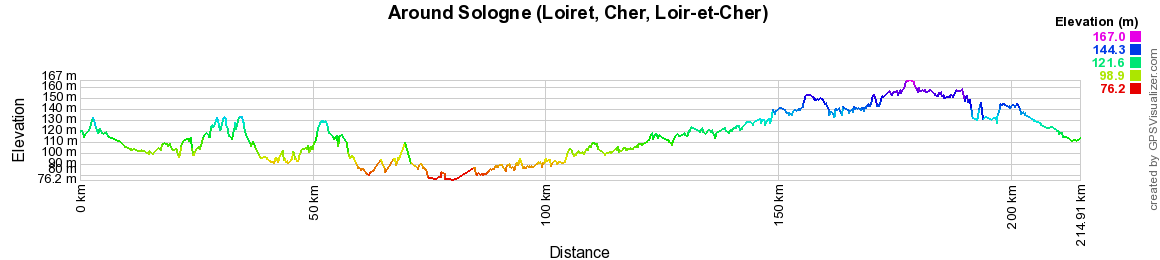 Elevation Hiking with the Tour of Sologne (Loiret, Cher, Loir-et-Cher)