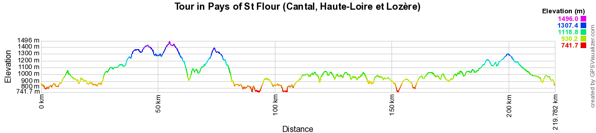 Hiking on the Tour of Pays de St Flour (Cantal, Haute-Loire, Lozere)