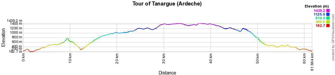 Hiking on the Tour of Tanargue (Ardeche)