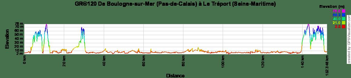 c2e0a97c27cc GR120 Randonnée de Wissant à Le Pas d Authie (Pas-de-Calais)