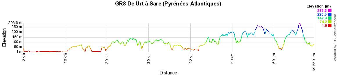 GR8 Hiking from Urt to Sare (Pyrenees-Atlantiques) 2