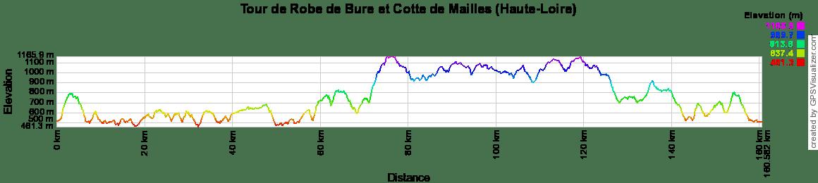 0e4857f58e3 Randonnée par le tour de Robe de Bure et Cotte de Mailles (Haute-Loire)